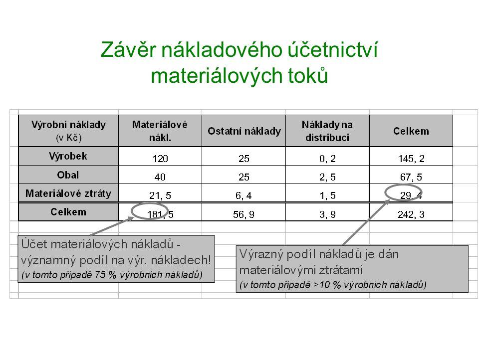 Závěr nákladového účetnictví materiálových toků