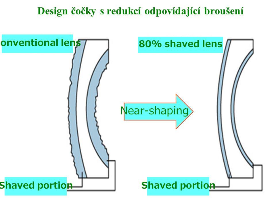 Design čočky s redukcí odpovídající broušení Conventional lens 80% shaved lens Shaved portion Near-shaping