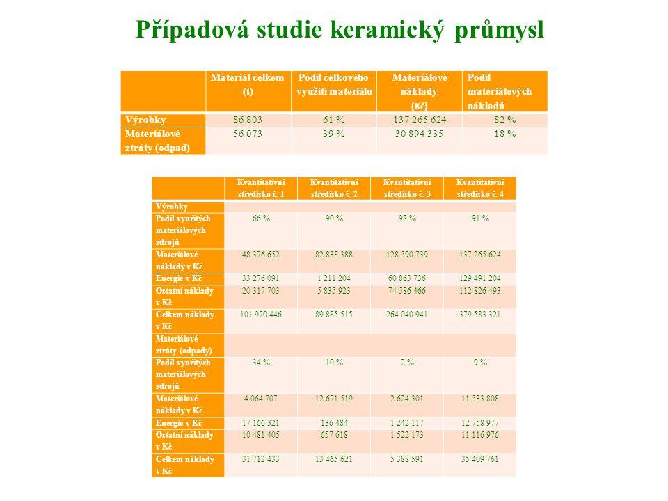 Případová studie keramický průmysl Materiál celkem (t) Podíl celkového využití materiálu Materiálové náklady (Kč) Podíl materiálových nákladů Výrobky8