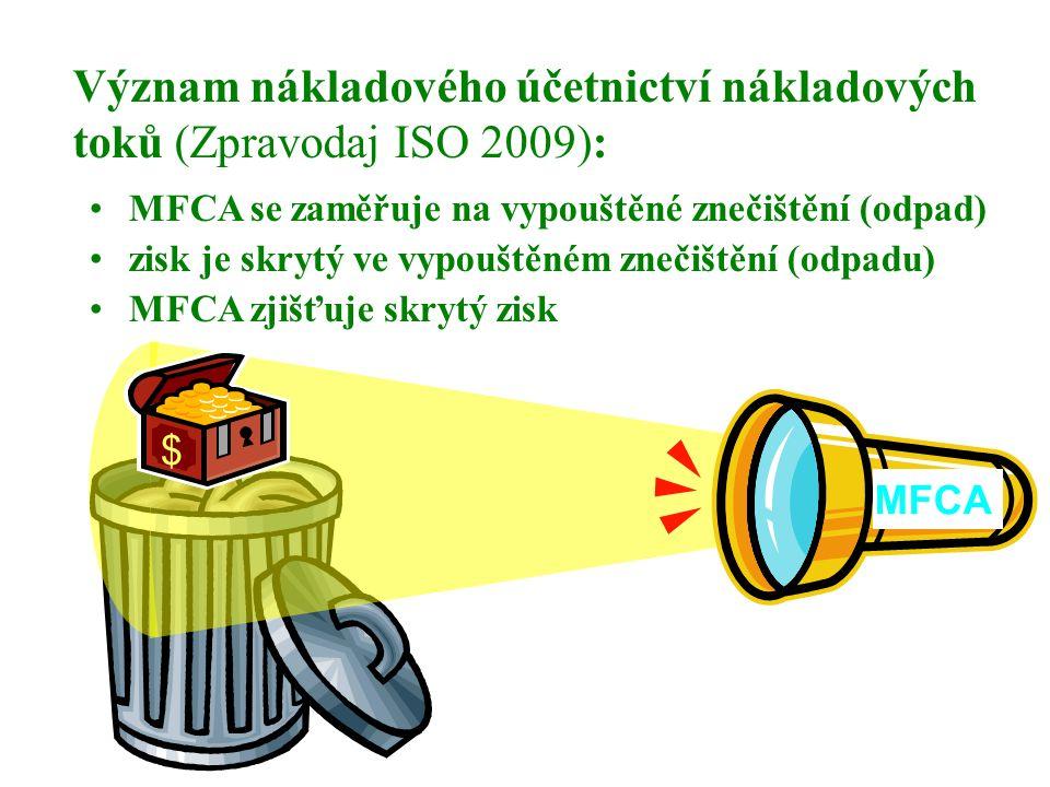 MFCA se zaměřuje na vypouštěné znečištění (odpad) zisk je skrytý ve vypouštěném znečištění (odpadu) MFCA zjišťuje skrytý zisk $ MFCA Význam nákladovéh