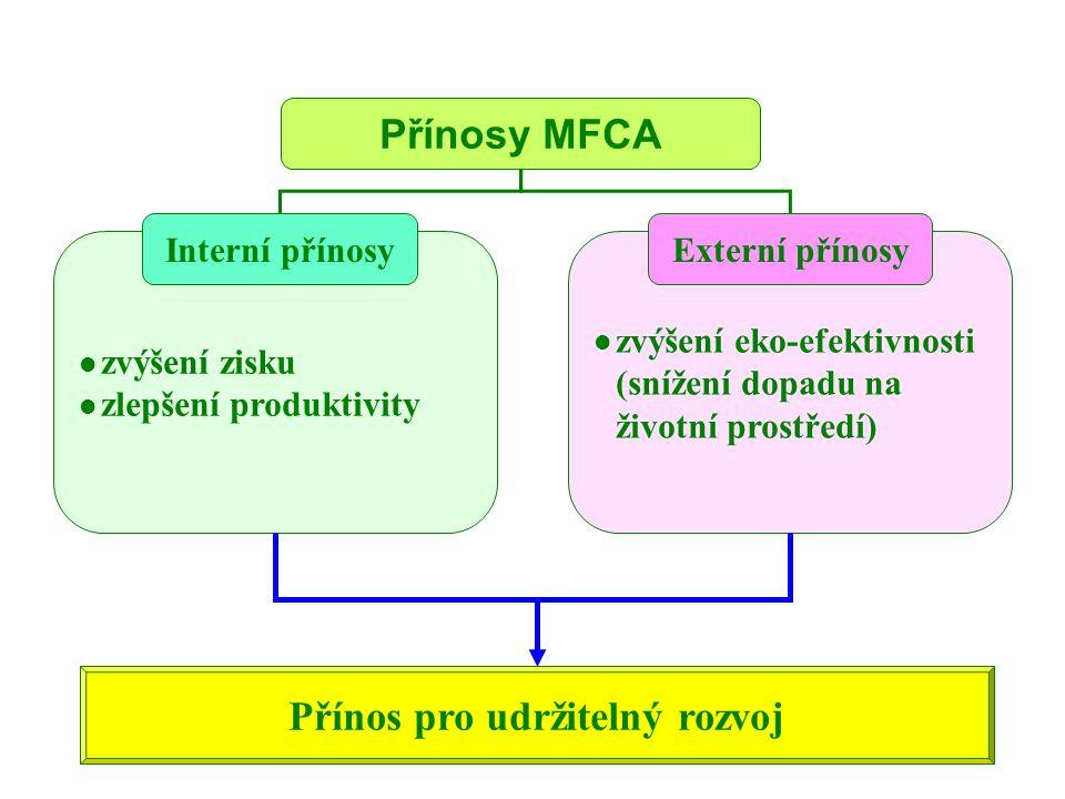 zvýšení zisku zlepšení produktivity Interní přínosy Přínosy MFCA Přínos pro udržitelný rozvoj zvýšení eko-efektivnosti (snížení dopadu na životní pros