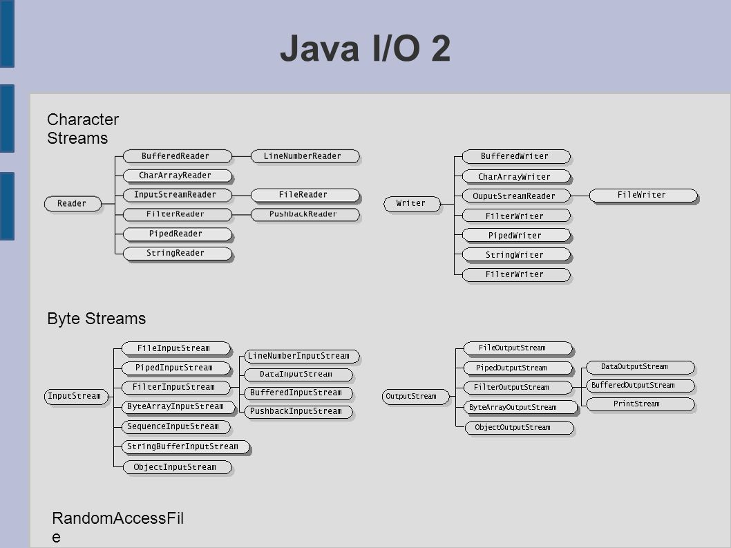 Java I/O 2 Character Streams Byte Streams RandomAccessFil e