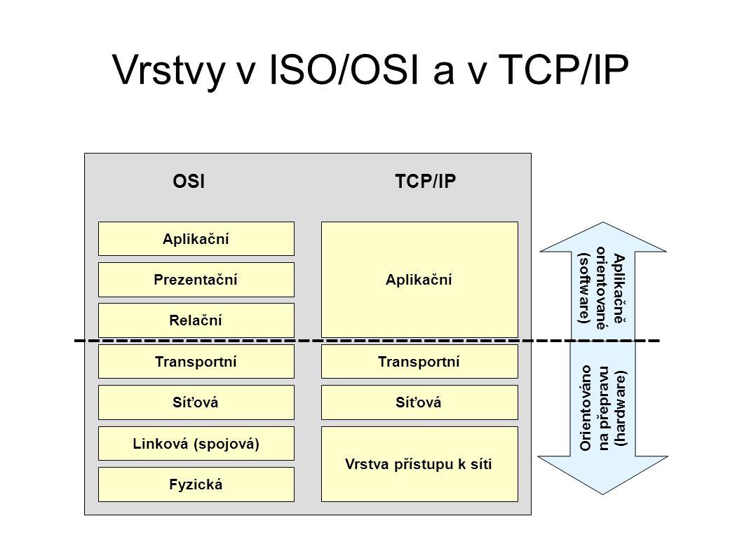 Vrstvy v ISO/OSI a v TCP/IP Aplikační Prezentační Relační Transportní Síťová Linková (spojová) Fyzická Transportní Síťová Vrstva přístupu k síti OSITCP/IP Orientováno na přepravu (hardware) Aplikačně orientované (software)