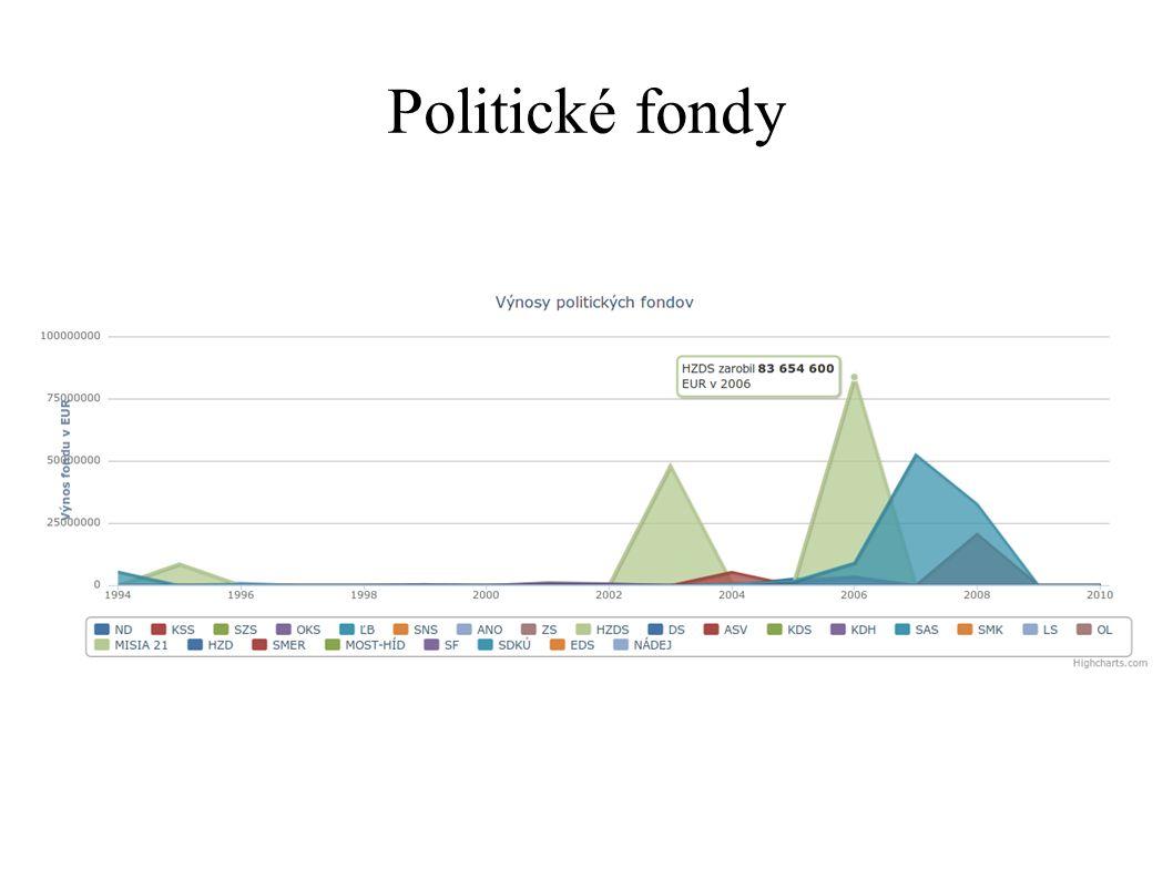 Politické fondy