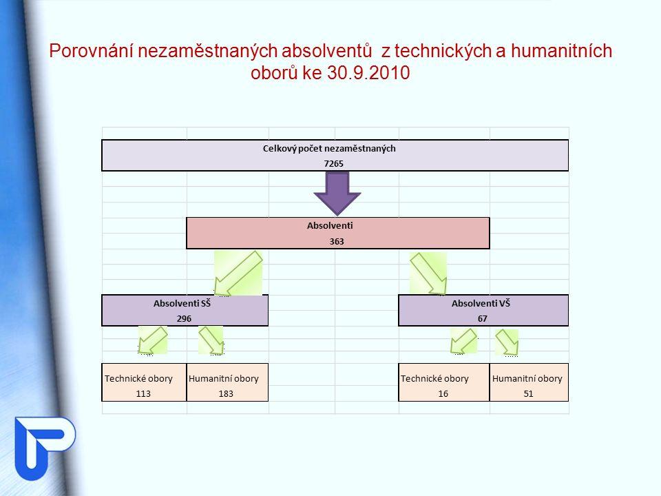 Porovnání nezaměstnaných absolventů z technických a humanitních oborů ke 30.9.2010
