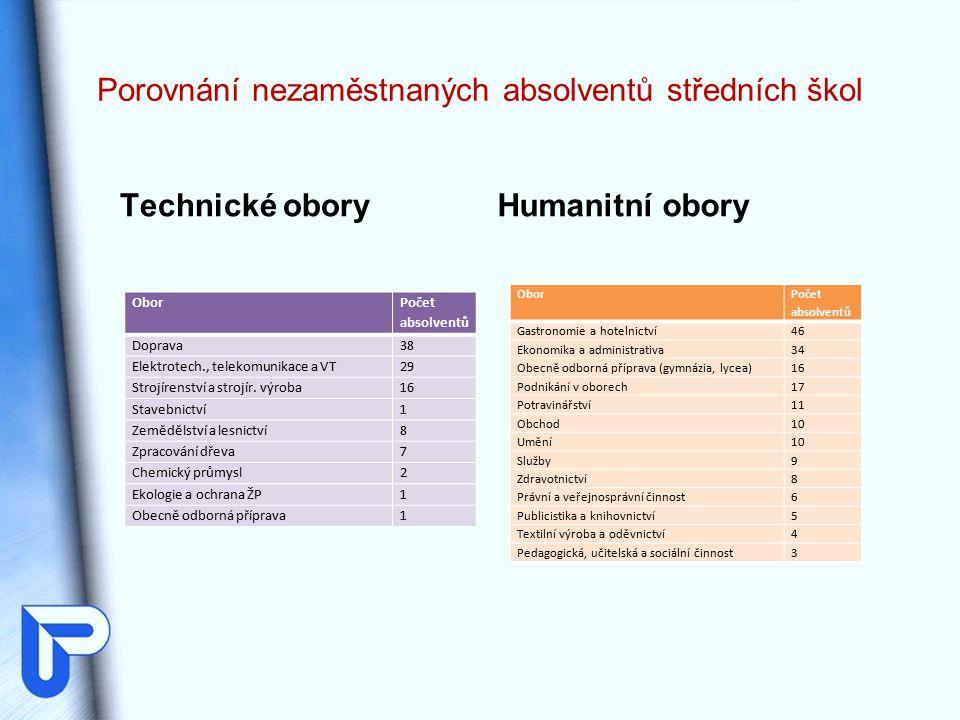 Porovnání nezaměstnaných absolventů středních škol Technické obory Obor Počet absolventů Doprava38 Elektrotech., telekomunikace a VT29 Strojírenství a strojír.