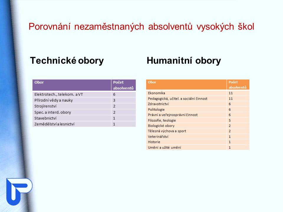 Porovnání nezaměstnaných absolventů vysokých škol Technické obory Obor Počet absolventů Elektrotech., telekom.