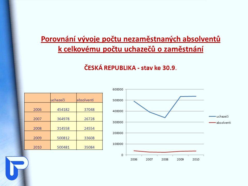 uchazečiabsolventi 200645418237048 200736497826728 200831455824554 200950081233608 201050048135084 Porovnání vývoje počtu nezaměstnaných absolventů k celkovému počtu uchazečů o zaměstnání ČESKÁ REPUBLIKA - stav ke 30.9.