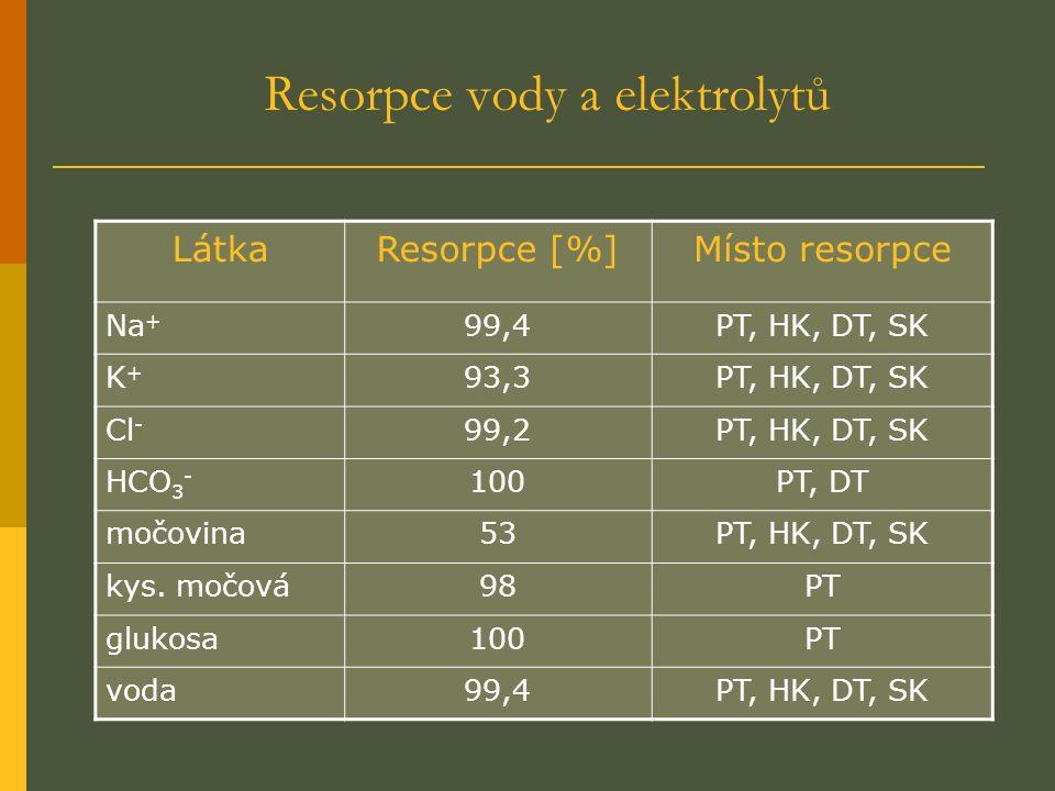 Resorpce vody a elektrolytů LátkaResorpce [%]Místo resorpce Na + 99,4PT, HK, DT, SK K+K+ 93,3PT, HK, DT, SK Cl - 99,2PT, HK, DT, SK HCO 3 - 100PT, DT močovina53PT, HK, DT, SK kys.