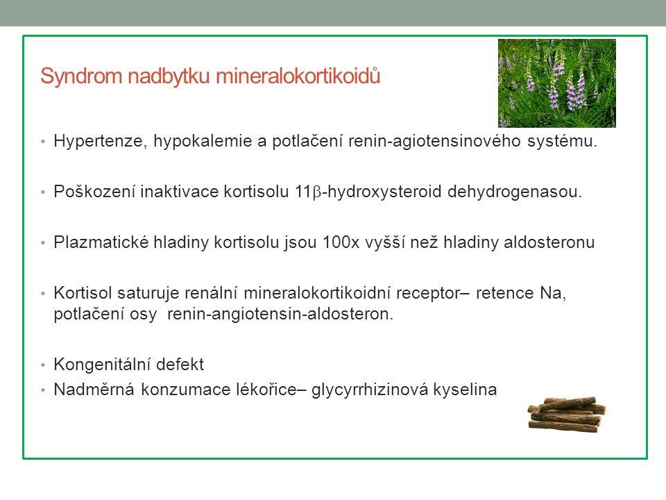 Syndrom nadbytku mineralokortikoidů Hypertenze, hypokalemie a potlačení renin-agiotensinového systému. Poškození inaktivace kortisolu 11  -hydroxyste