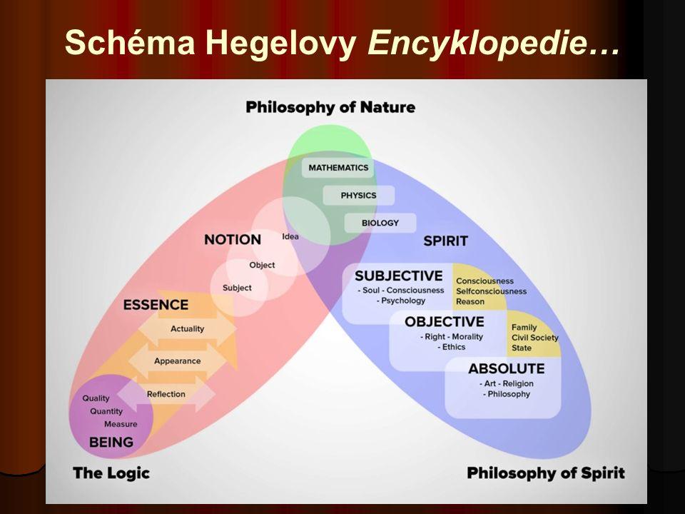 Schéma Hegelovy Encyklopedie…