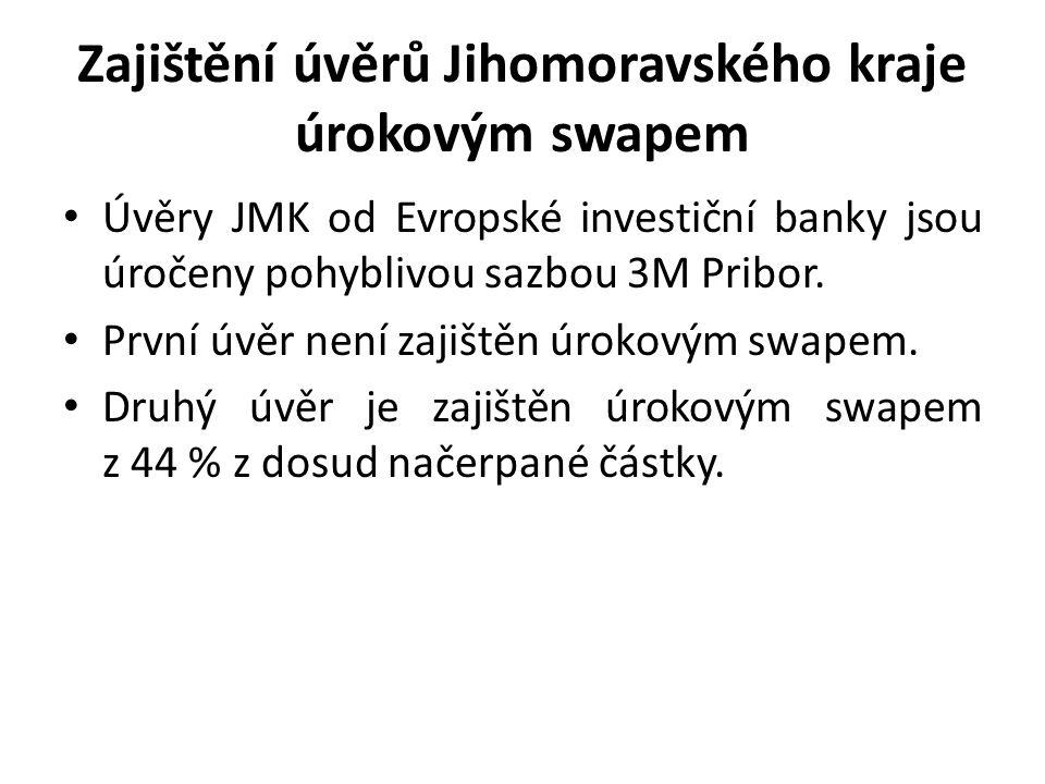 Zajištění úvěrů Jihomoravského kraje úrokovým swapem Úvěry JMK od Evropské investiční banky jsou úročeny pohyblivou sazbou 3M Pribor. První úvěr není
