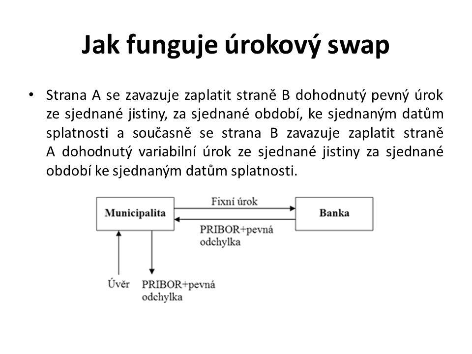 Jak funguje úrokový swap Strana A se zavazuje zaplatit straně B dohodnutý pevný úrok ze sjednané jistiny, za sjednané období, ke sjednaným datům splat