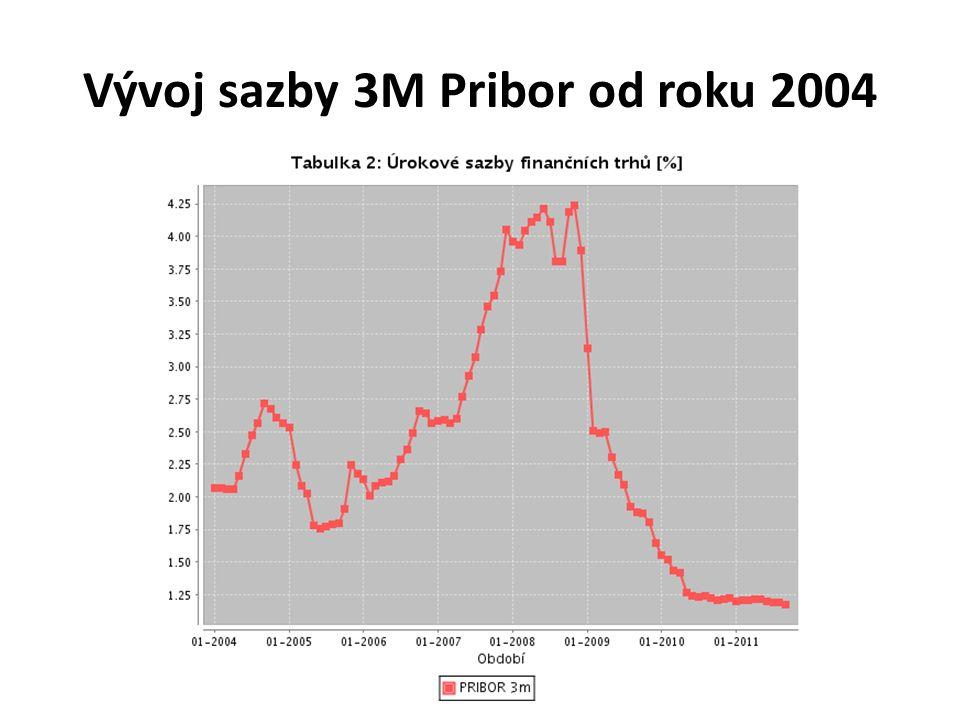 Vývoj sazby 3M Pribor od roku 2004