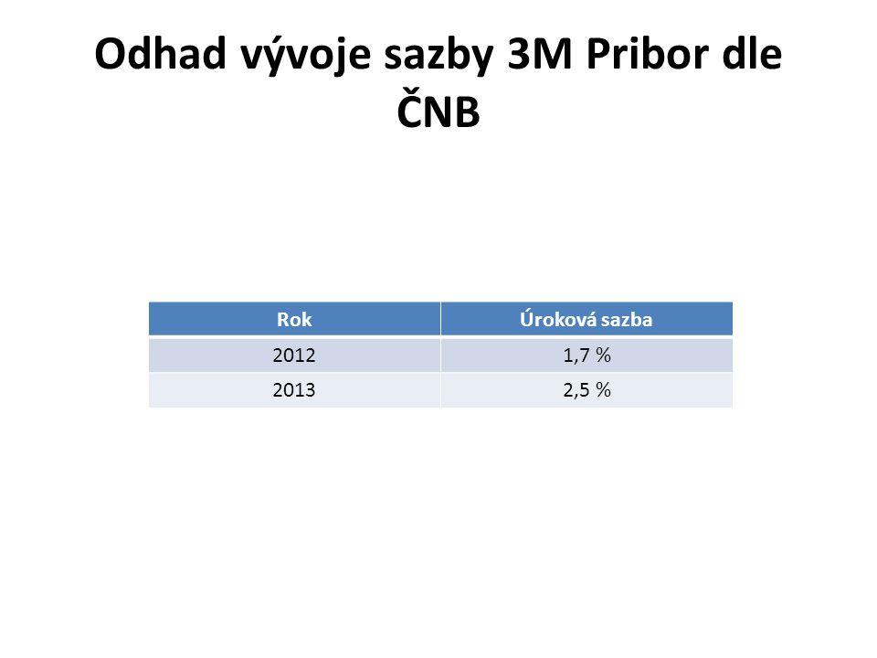 Odhad vývoje sazby 3M Pribor dle ČNB RokÚroková sazba 20121,7 % 20132,5 %