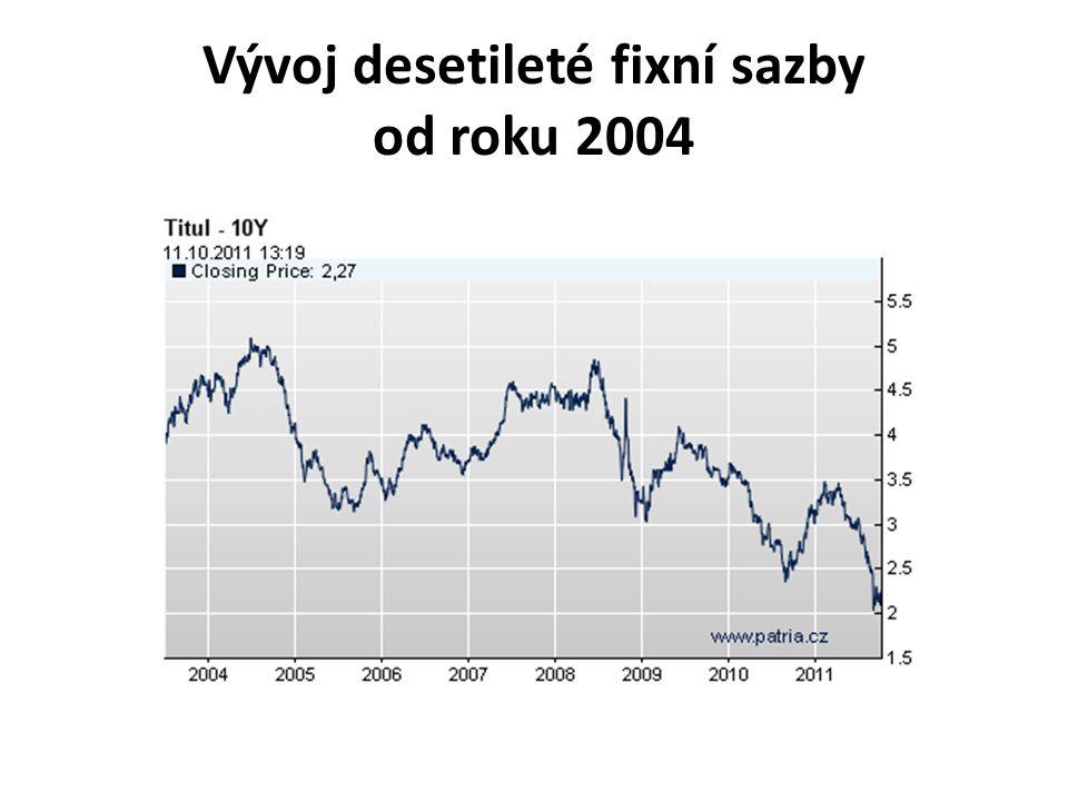 Vývoj desetileté fixní sazby od roku 2004