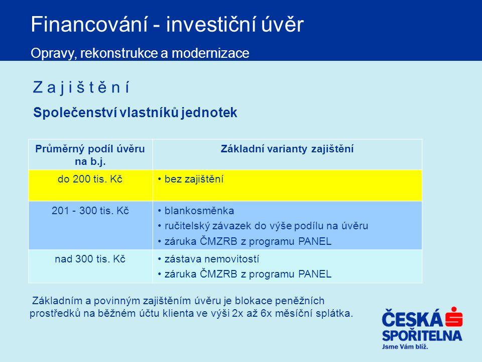 Financování - investiční úvěr Opravy, rekonstrukce a modernizace Průměrný podíl úvěru na b.j. Základní varianty zajištění do 200 tis. Kč bez zajištění