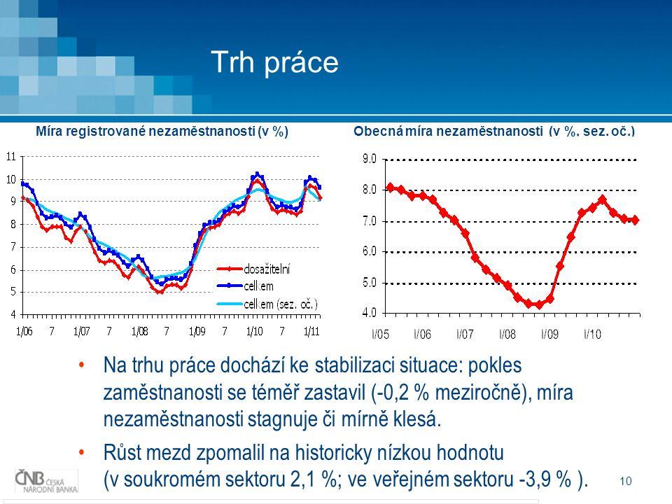 10 Trh práce Míra registrované nezaměstnanosti (v %) Obecná míra nezaměstnanosti (v %, sez. oč.) Na trhu práce dochází ke stabilizaci situace: pokles
