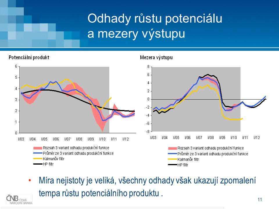 11 Míra nejistoty je veliká, všechny odhady však ukazují zpomalení tempa růstu potenciálního produktu. Odhady růstu potenciálu a mezery výstupu