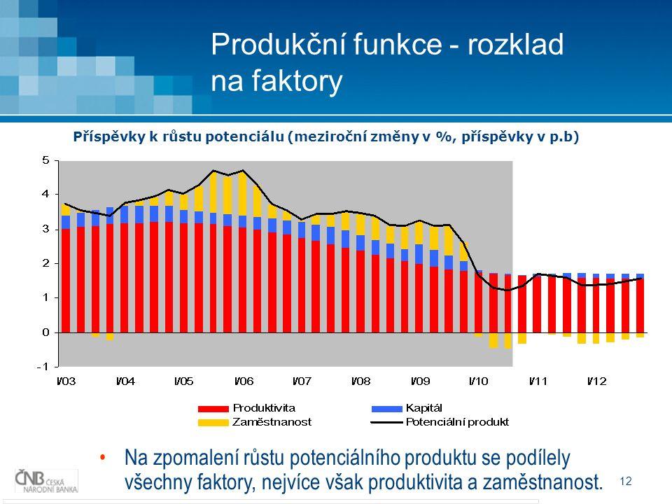 12 Produkční funkce - rozklad na faktory Na zpomalení růstu potenciálního produktu se podílely všechny faktory, nejvíce však produktivita a zaměstnanost.