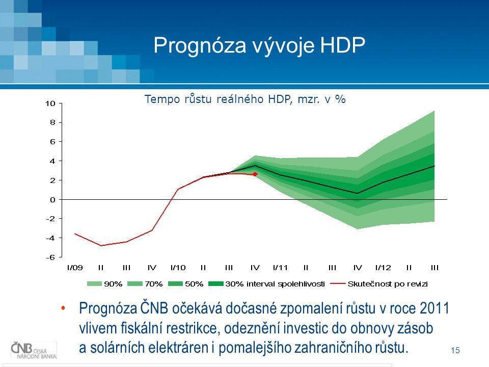 15 Prognóza vývoje HDP Prognóza ČNB očekává dočasné zpomalení růstu v roce 2011 vlivem fiskální restrikce, odeznění investic do obnovy zásob a solárních elektráren i pomalejšího zahraničního růstu.