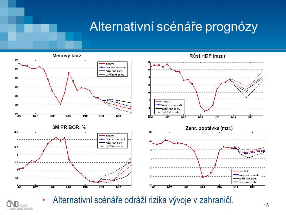 16 Alternativní scénáře prognózy Alternativní scénáře odráží rizika vývoje v zahraničí. Měnový kurz 3M PRIBOR, % Růst HDP (mzr.) Zahr. poptávka (mzr.)