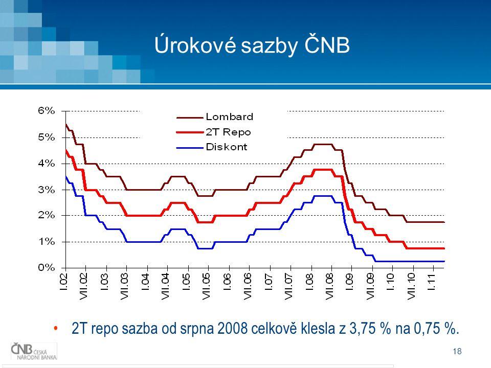 18 Úrokové sazby ČNB 2T repo sazba od srpna 2008 celkově klesla z 3,75 % na 0,75 %.