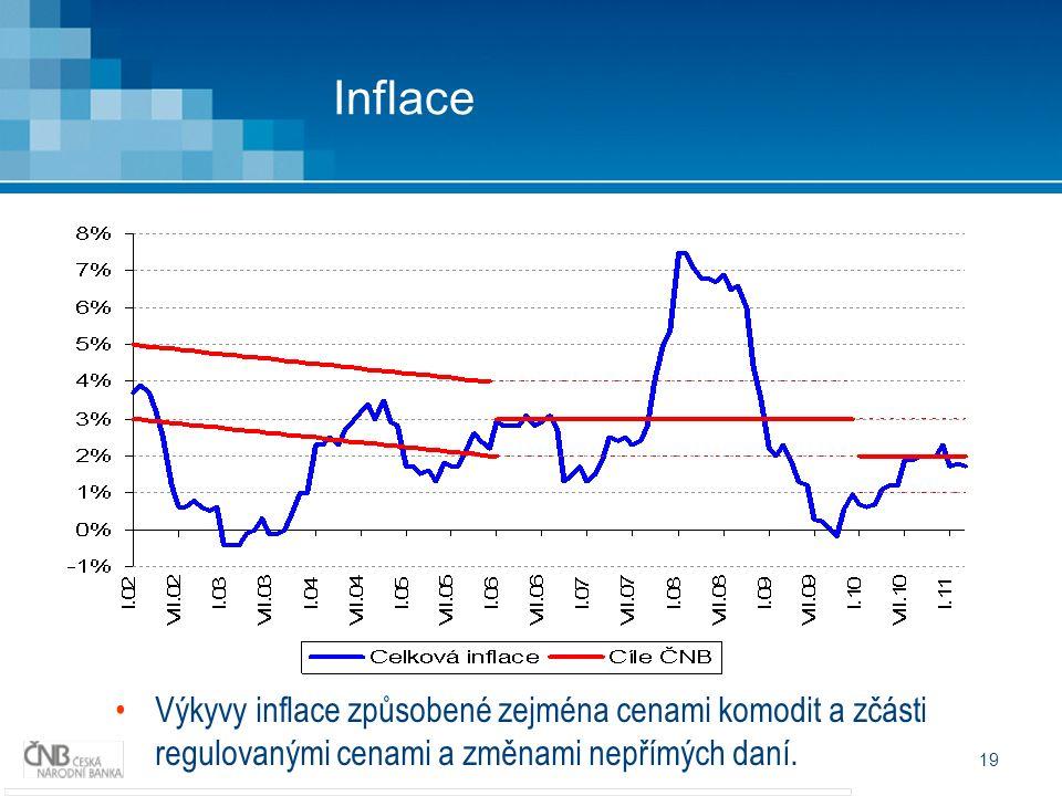 19 Inflace Výkyvy inflace způsobené zejména cenami komodit a zčásti regulovanými cenami a změnami nepřímých daní.