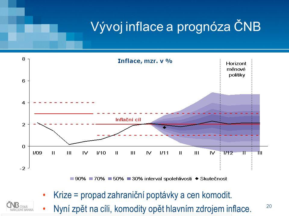 20 Vývoj inflace a prognóza ČNB Krize = propad zahraniční poptávky a cen komodit. Nyní zpět na cíli, komodity opět hlavním zdrojem inflace. Inflace, m