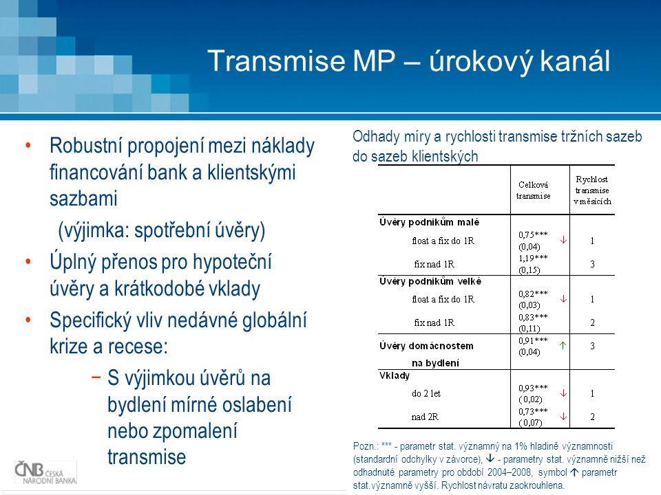 22 Transmise MP – úrokový kanál Robustní propojení mezi náklady financování bank a klientskými sazbami (výjimka: spotřební úvěry) Úplný přenos pro hypoteční úvěry a krátkodobé vklady Specifický vliv nedávné globální krize a recese: −S výjimkou úvěrů na bydlení mírné oslabení nebo zpomalení transmise Odhady míry a rychlosti transmise tržních sazeb do sazeb klientských Pozn.: *** - parametr stat.
