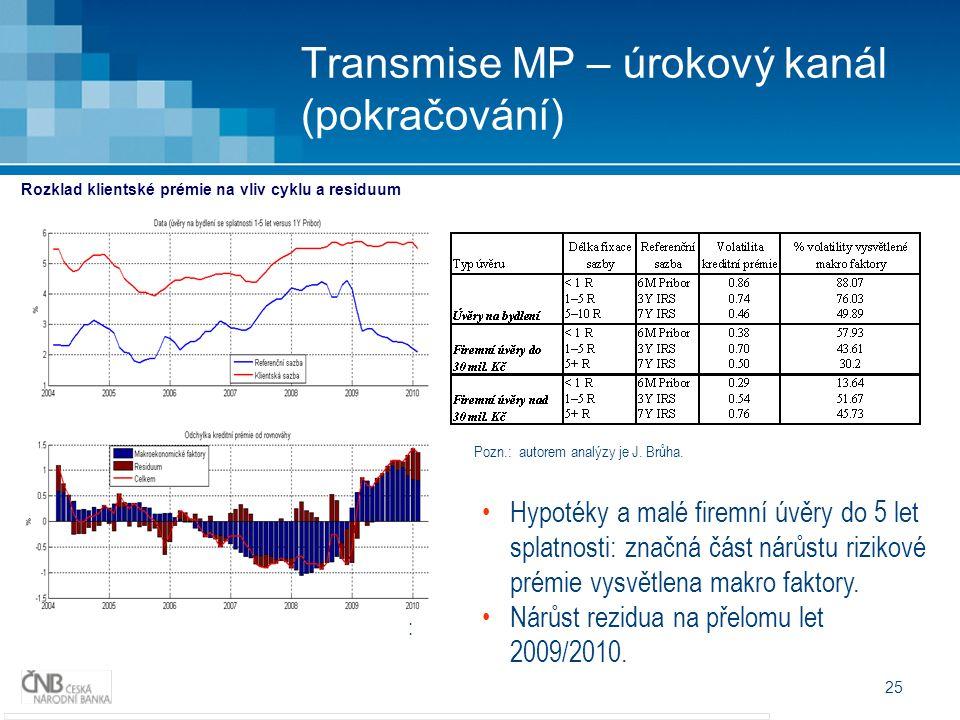 25 Transmise MP – úrokový kanál (pokračování) : Rozklad klientské prémie na vliv cyklu a residuum Hypotéky a malé firemní úvěry do 5 let splatnosti: z