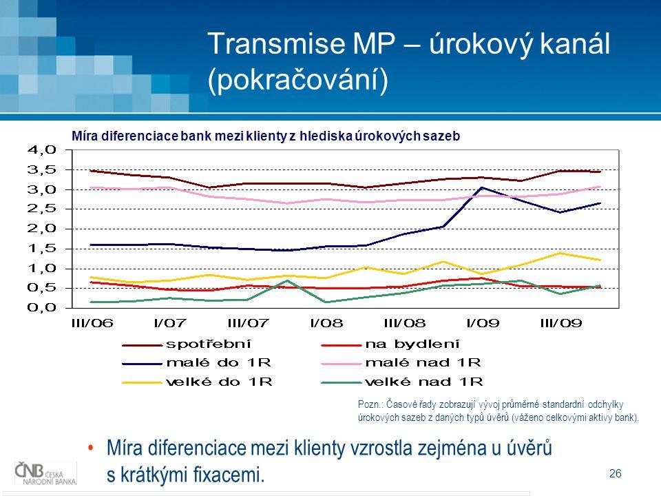 26 Transmise MP – úrokový kanál (pokračování) Míra diferenciace mezi klienty vzrostla zejména u úvěrů s krátkými fixacemi. Pozn.: Časové řady zobrazuj