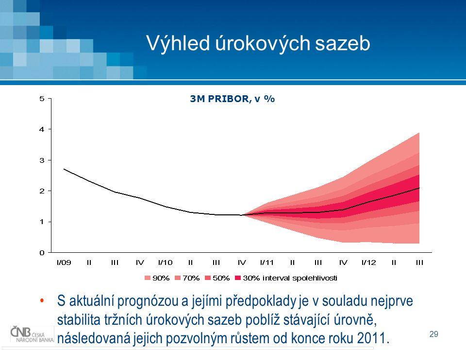 29 Výhled úrokových sazeb S aktuální prognózou a jejími předpoklady je v souladu nejprve stabilita tržních úrokových sazeb poblíž stávající úrovně, ná
