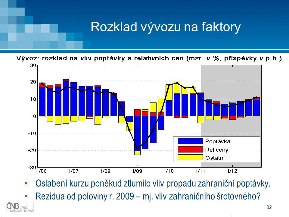 32 Rozklad vývozu na faktory Oslabení kurzu poněkud ztlumilo vliv propadu zahraniční poptávky. Rezidua od poloviny r. 2009 – mj. vliv zahraničního šro