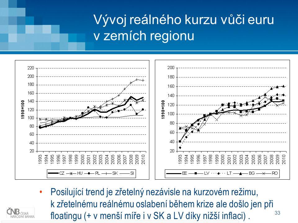 33 Vývoj reálného kurzu vůči euru v zemích regionu Posilující trend je zřetelný nezávisle na kurzovém režimu, k zřetelnému reálnému oslabení během krize ale došlo jen při floatingu (+ v menší míře i v SK a LV díky nižší inflaci).