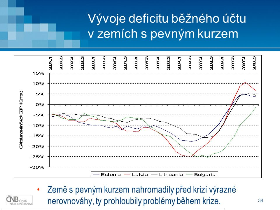 34 Vývoje deficitu běžného účtu v zemích s pevným kurzem Země s pevným kurzem nahromadily před krizí výrazné nerovnováhy, ty prohloubily problémy během krize.