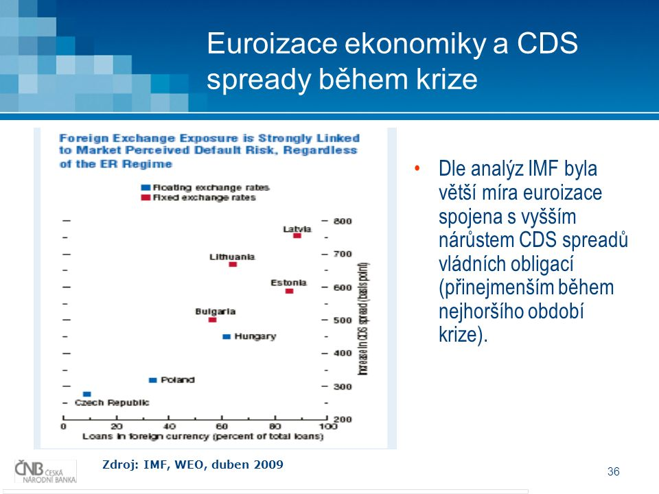36 Euroizace ekonomiky a CDS spready během krize Zdroj: IMF, WEO, duben 2009 Dle analýz IMF byla větší míra euroizace spojena s vyšším nárůstem CDS sp