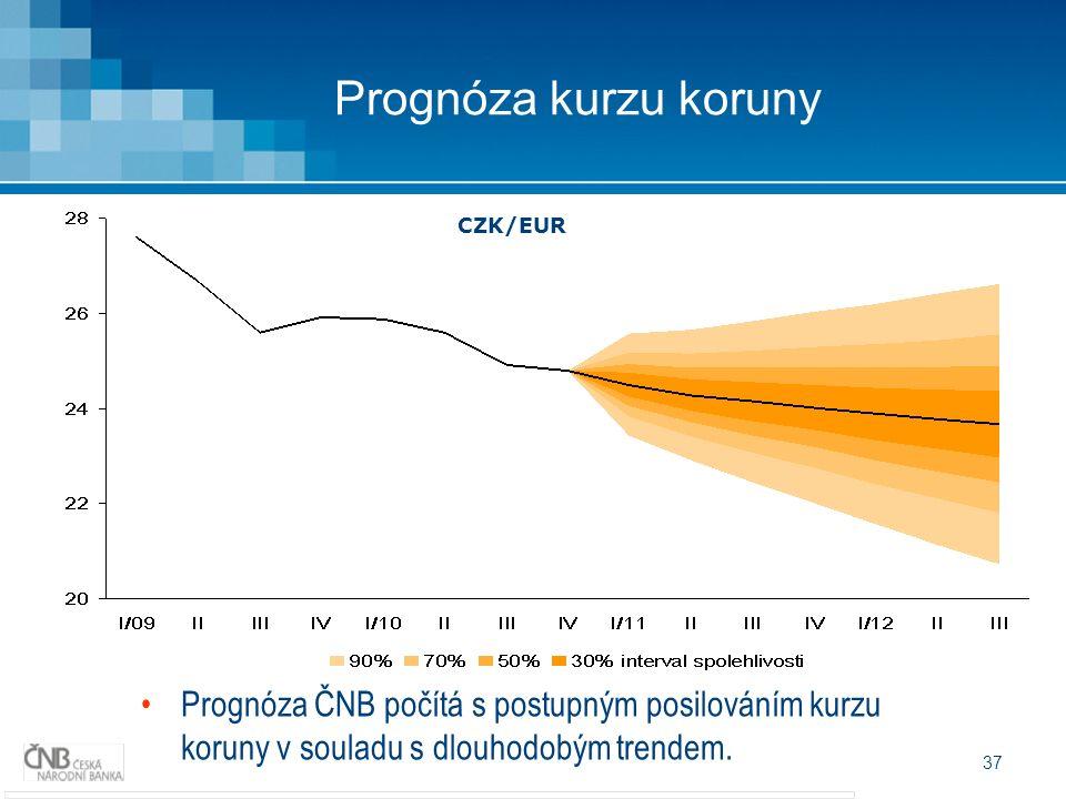 37 Prognóza kurzu koruny Prognóza ČNB počítá s postupným posilováním kurzu koruny v souladu s dlouhodobým trendem. CZK/EUR