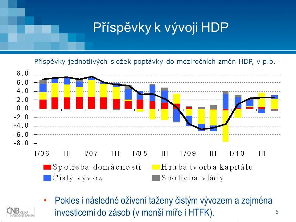 5 Příspěvky k vývoji HDP Pokles i následné oživení taženy čistým vývozem a zejména investicemi do zásob (v menší míře i HTFK). Příspěvky jednotlivých