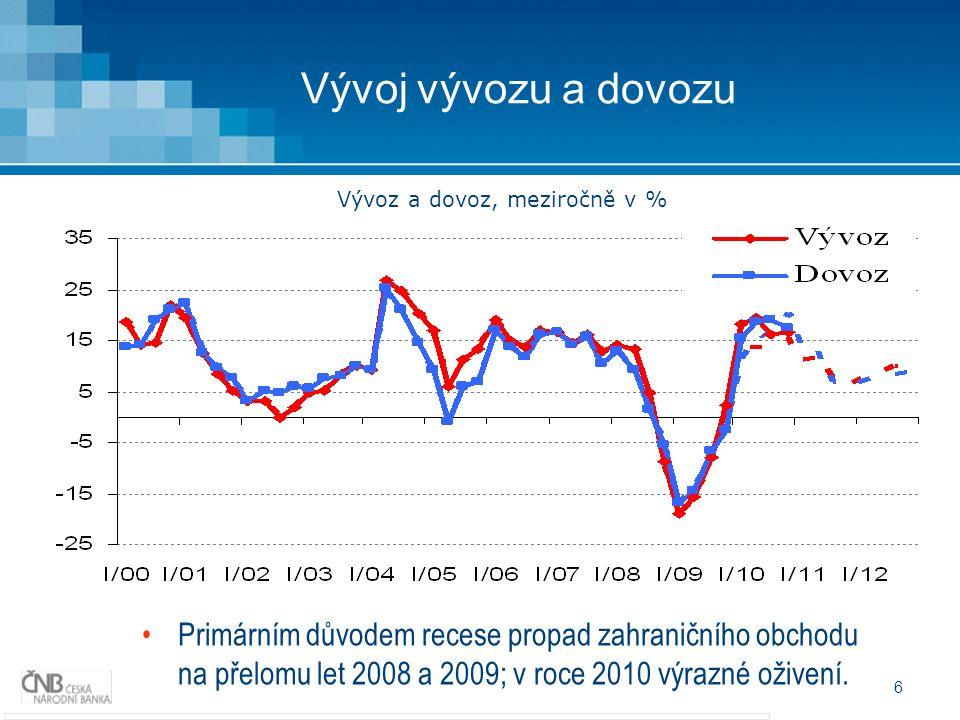 6 Vývoj vývozu a dovozu Primárním důvodem recese propad zahraničního obchodu na přelomu let 2008 a 2009; v roce 2010 výrazné oživení. Vývoz a dovoz, m