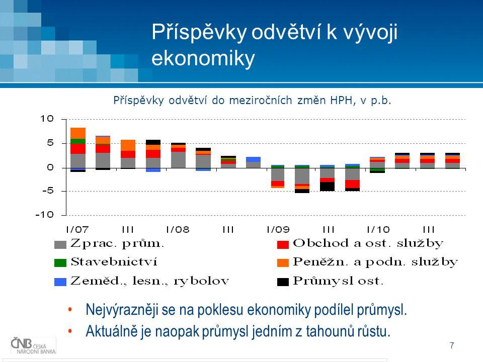 7 Příspěvky odvětví k vývoji ekonomiky Nejvýrazněji se na poklesu ekonomiky podílel průmysl. Aktuálně je naopak průmysl jedním z tahounů růstu. Příspě