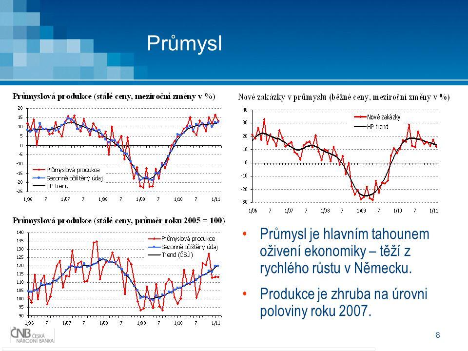 8 Průmysl Průmysl je hlavním tahounem oživení ekonomiky – těží z rychlého růstu v Německu. Produkce je zhruba na úrovni poloviny roku 2007.