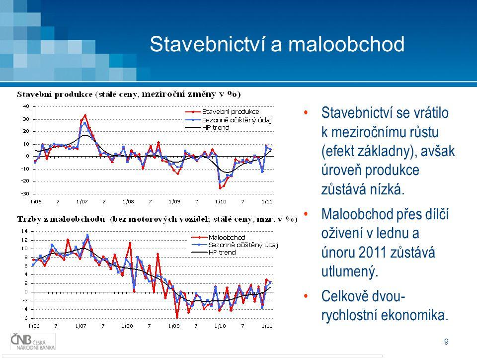9 Stavebnictví a maloobchod Stavebnictví se vrátilo k meziročnímu růstu (efekt základny), avšak úroveň produkce zůstává nízká. Maloobchod přes dílčí o