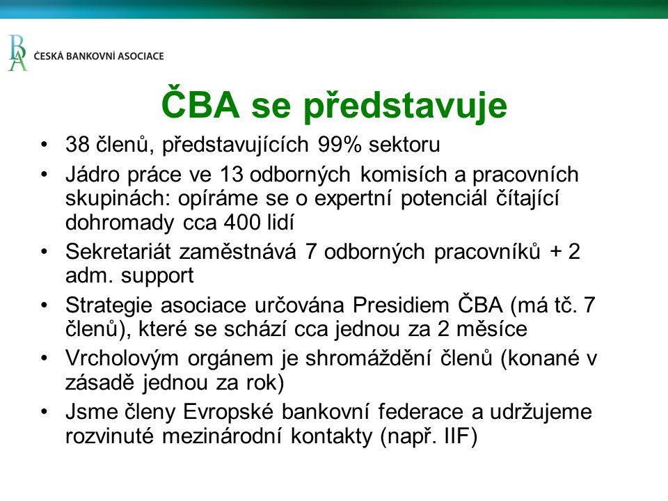 Výběr mezinárodních témat a aktivit ČBA CRR/CRR 4 Návrh EK na směrnici o ozdravných postupech a řešení problémů bank Návrh EK na jednotný mechanismus dohledu (SSM) Směrnice o depozitních garančních schématech Liikanen Bankovní unie …
