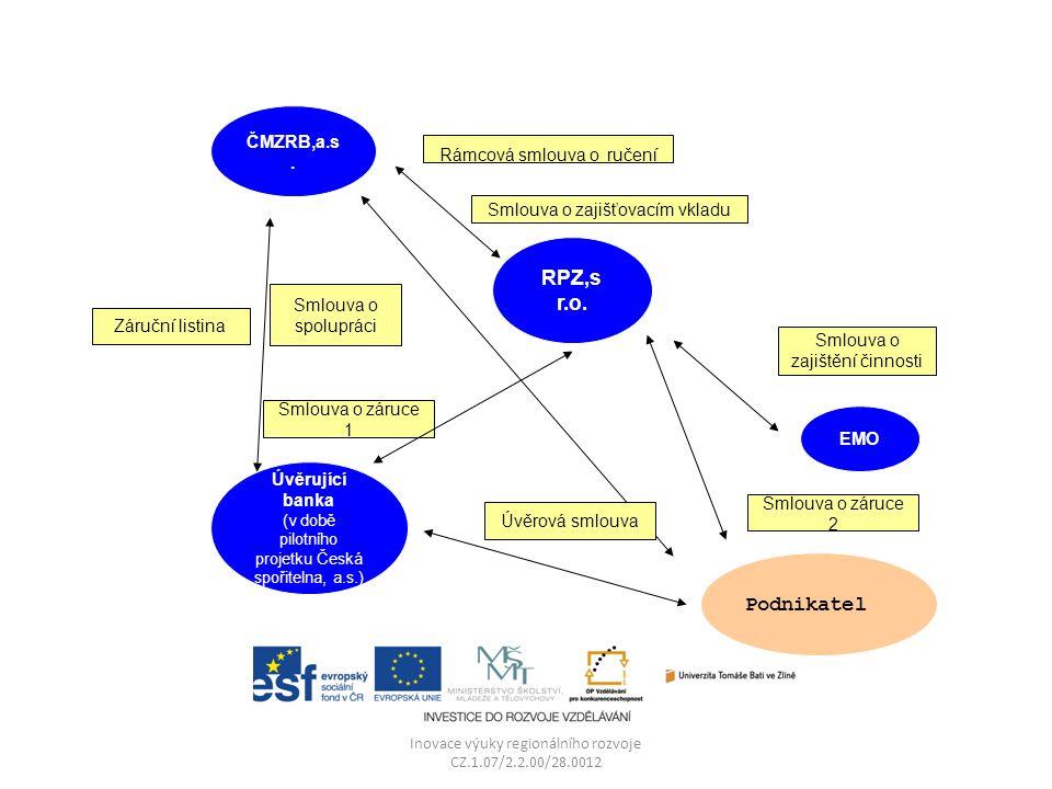 Inovace výuky regionálního rozvoje CZ.1.07/2.2.00/28.0012 ČMZRB,a.s.