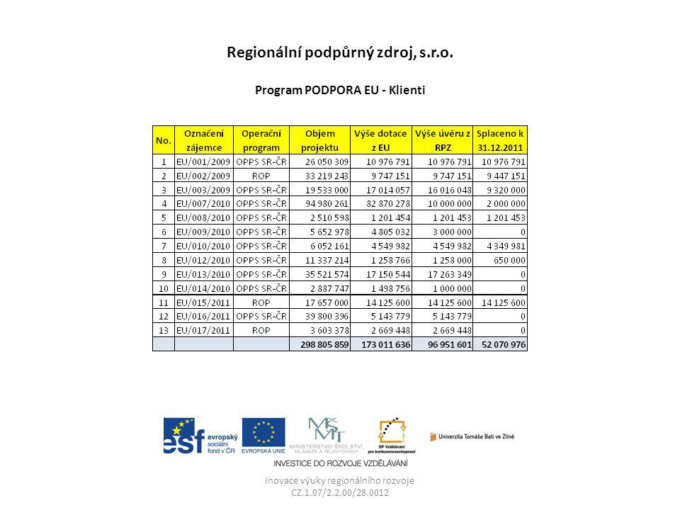Regionální podpůrný zdroj, s.r.o. Program PODPORA EU - Klienti Inovace výuky regionálního rozvoje CZ.1.07/2.2.00/28.0012