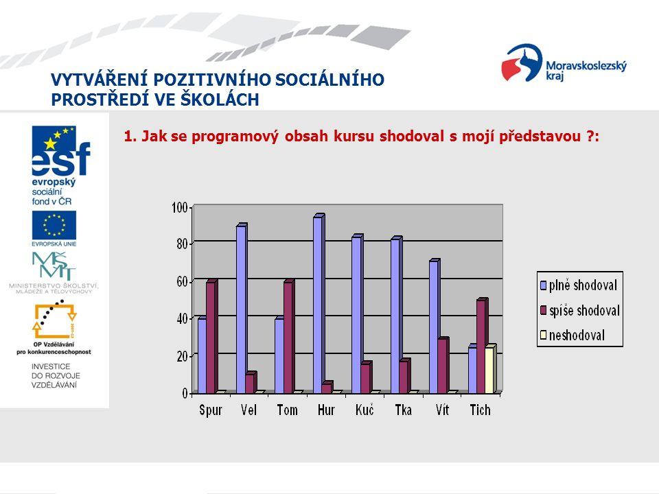 VYTVÁŘENÍ POZITIVNÍHO SOCIÁLNÍHO PROSTŘEDÍ VE ŠKOLÁCH 1.