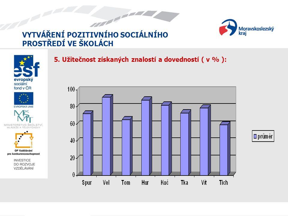 VYTVÁŘENÍ POZITIVNÍHO SOCIÁLNÍHO PROSTŘEDÍ VE ŠKOLÁCH 5. Užitečnost získaných znalostí a dovedností ( v % ):