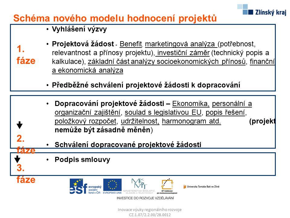 Inovace výuky regionálního rozvoje CZ.1.07/2.2.00/28.0012 Vyhlášení výzvy Projektová žádost - Benefit, marketingová analýza (potřebnost, relevantnost