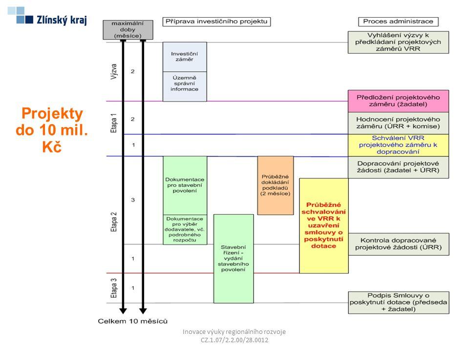 Inovace výuky regionálního rozvoje CZ.1.07/2.2.00/28.0012 Projekty do 10 mil. Kč